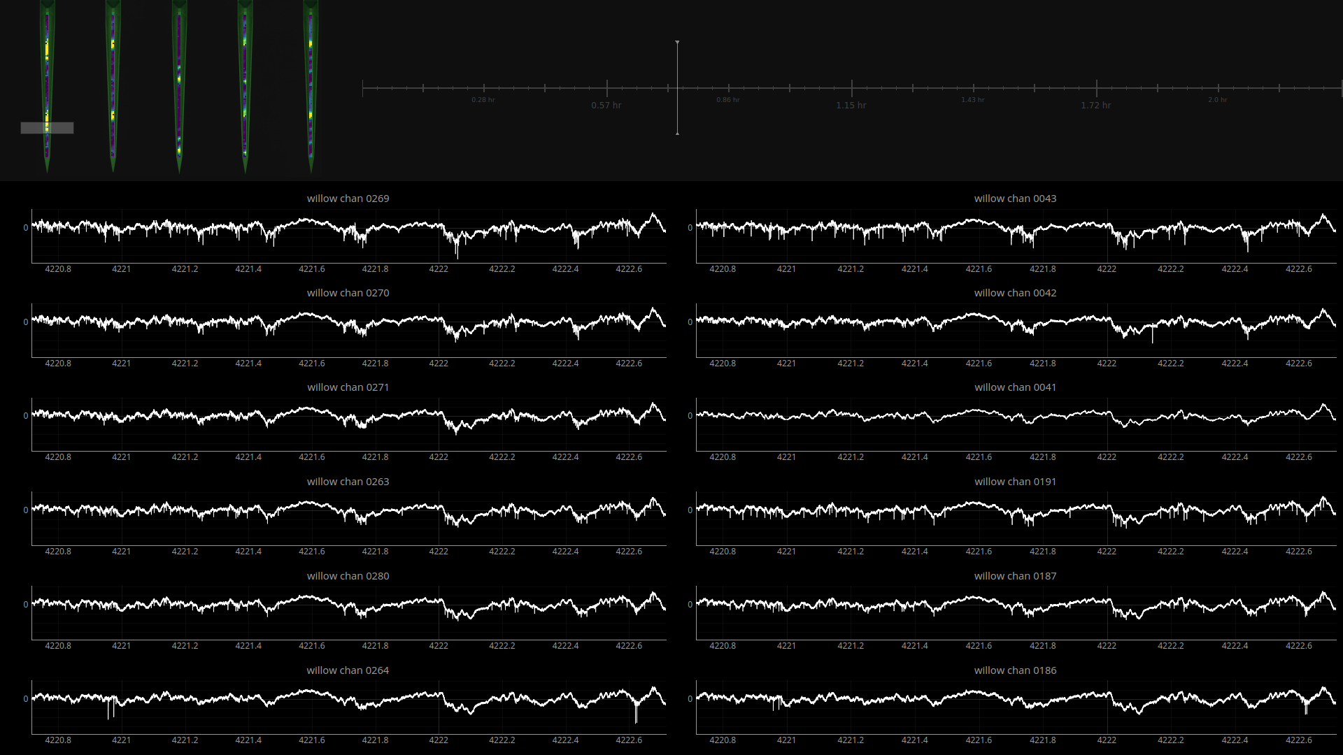 Screenshot of the Willow Data Explorer (WDX) showing 12 channels (from 1020 total) of neural data from mouse visual cortex.