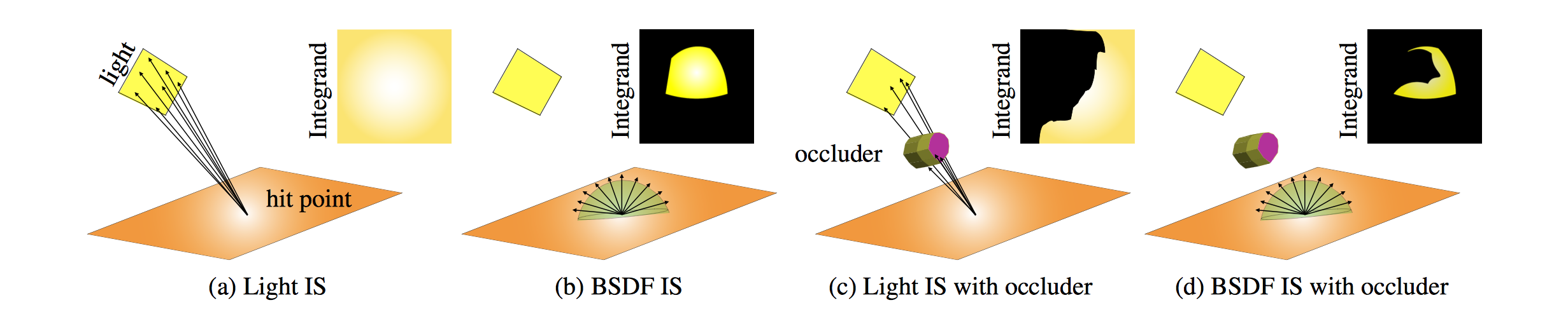 An image from the paper showing common importance sampling strategies for estimating the direct lighting at a surface point. It clearly shows the discontinuities (boundaries between yellow and black regions) in the integration domain of each sampler.