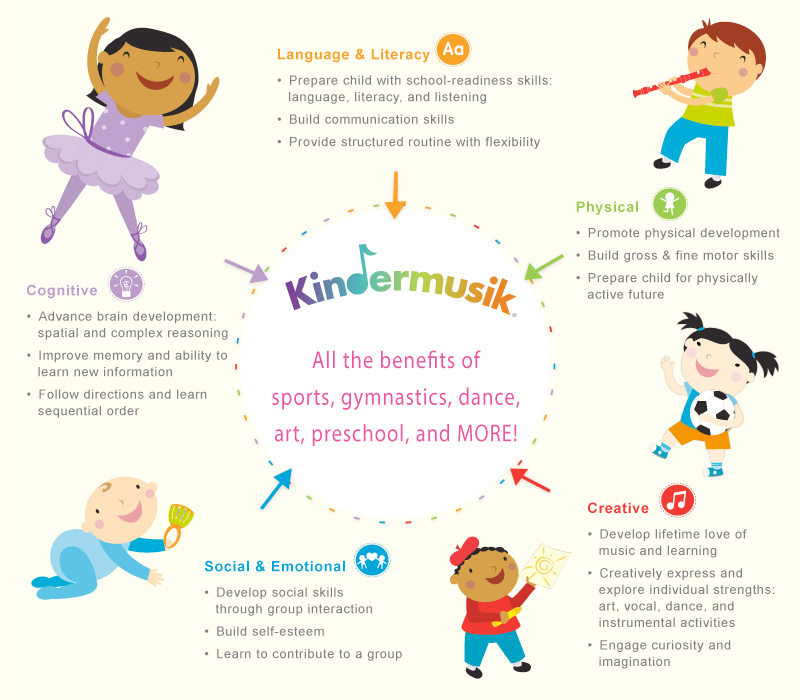 The benefits of Kindermusik to aid a child's learning and development include: Cognitive, Creative, Language & Literacy, Physical, Social & Emotional.