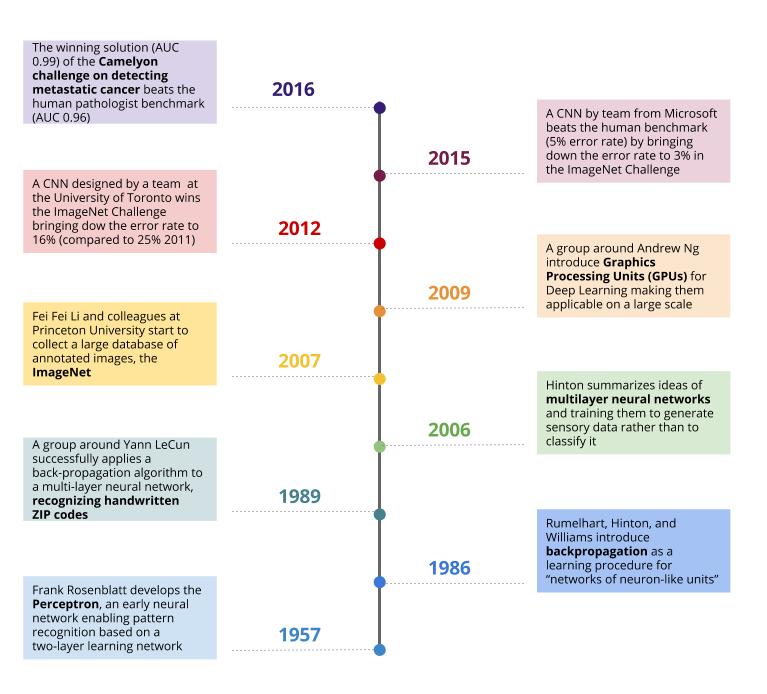 Deep Learning Timeline