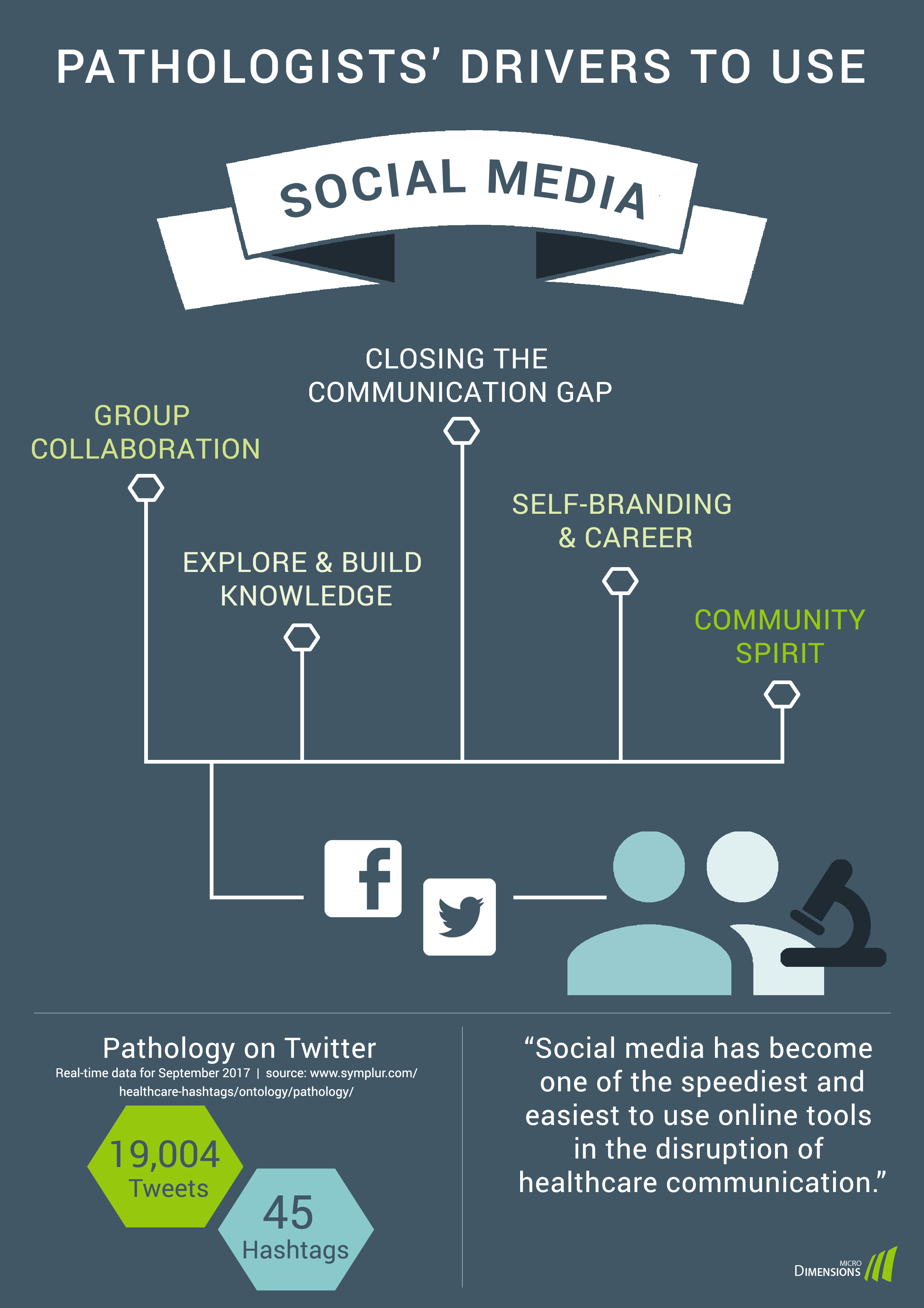 Pathologists' drivers to use social media - a summary. Copyright: microDimensions