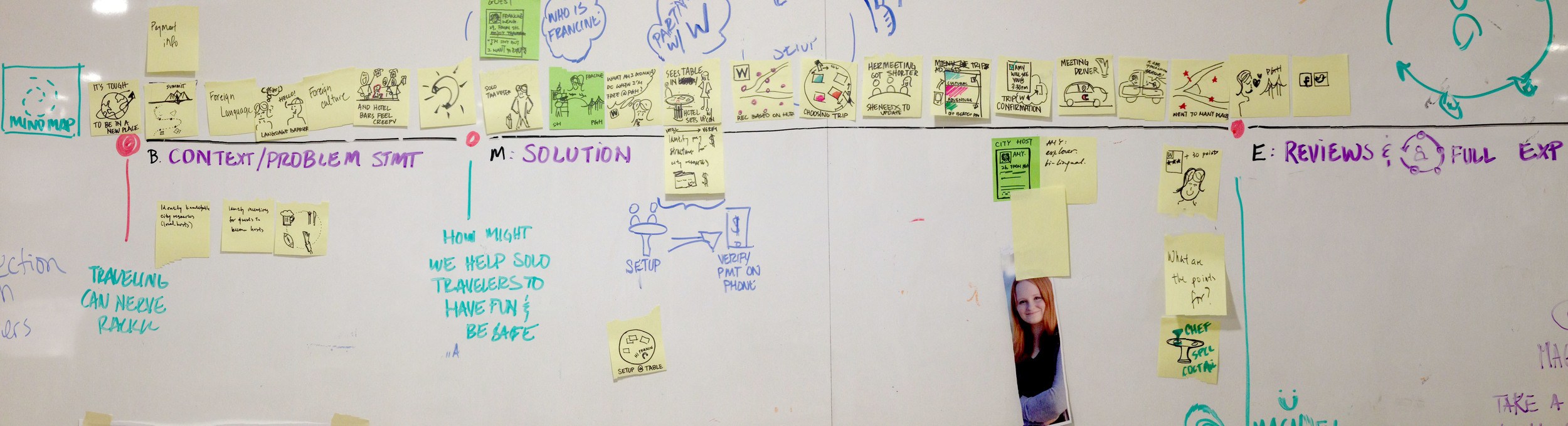 The team build up a storyboard to explain the experience of Magnefy.