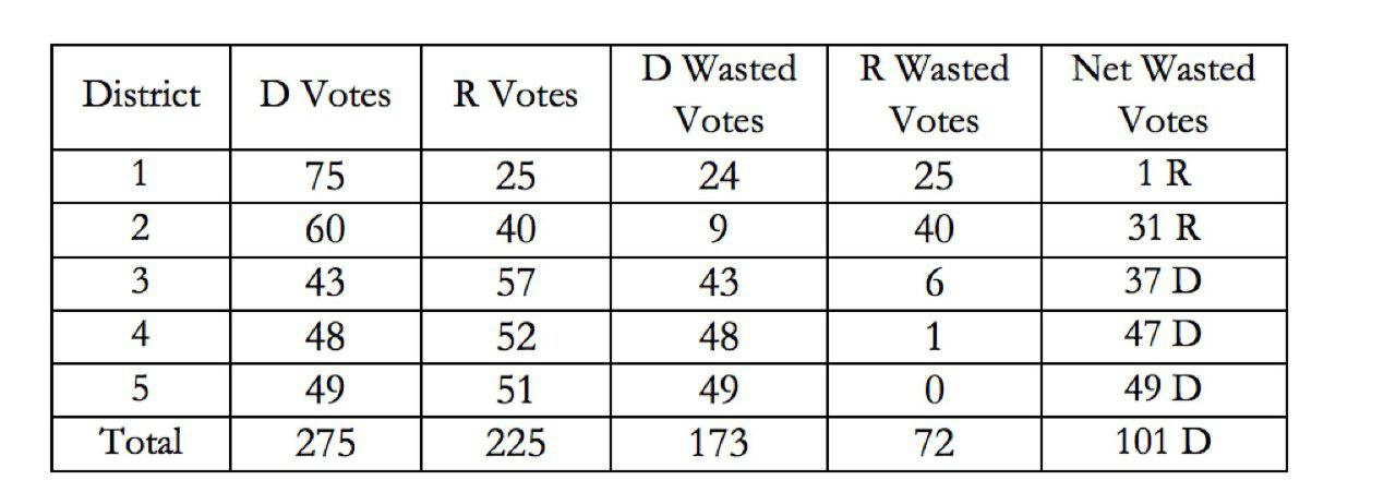 [Vinny:'Wasted votes' - Votes that a winning candidate did not need, or votes for a losing candidate. The gap is represented by the net wasted votes divided into the total votes.In this example, 101 wasted Dem votes in 500 votes cast leads to an efficiency gap of about 20%. The threshold for a sustainable structural advantage is between 5-7%, depending on who you ask.]
