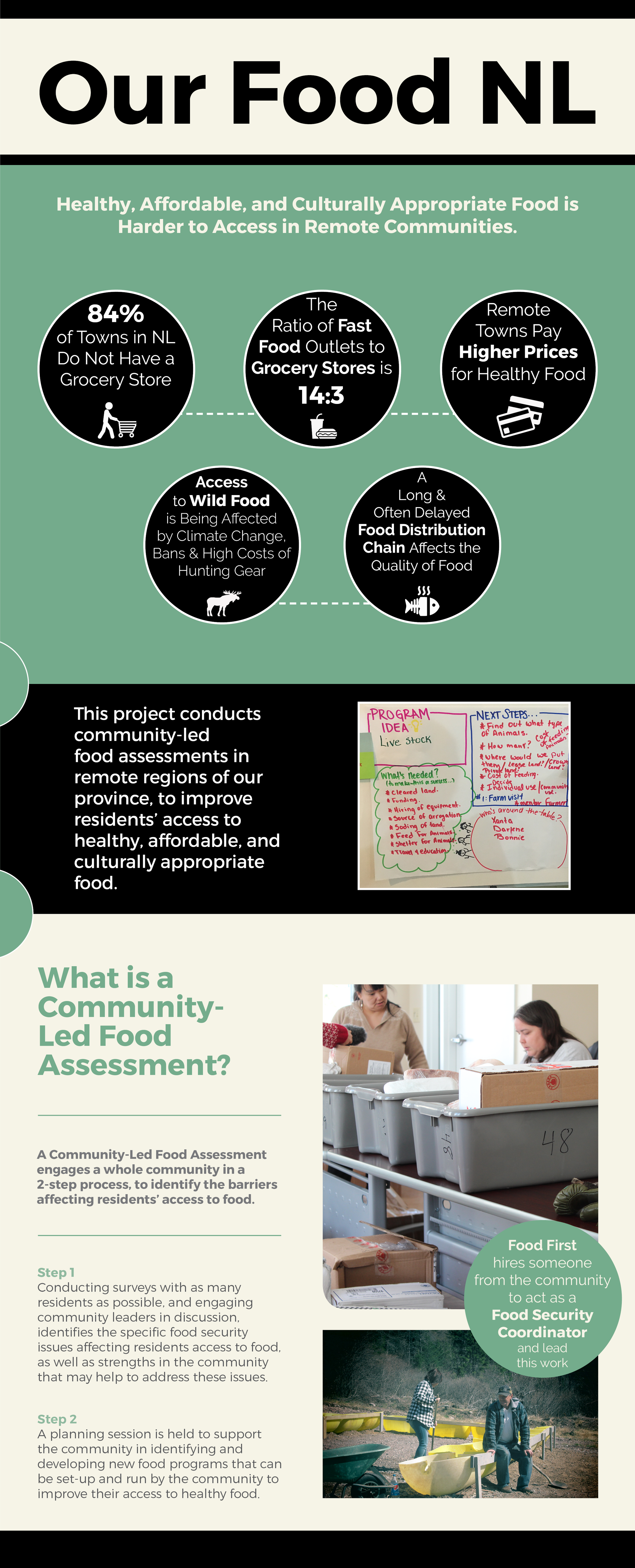 Our Food NL CLFA Infographic (black accent).png