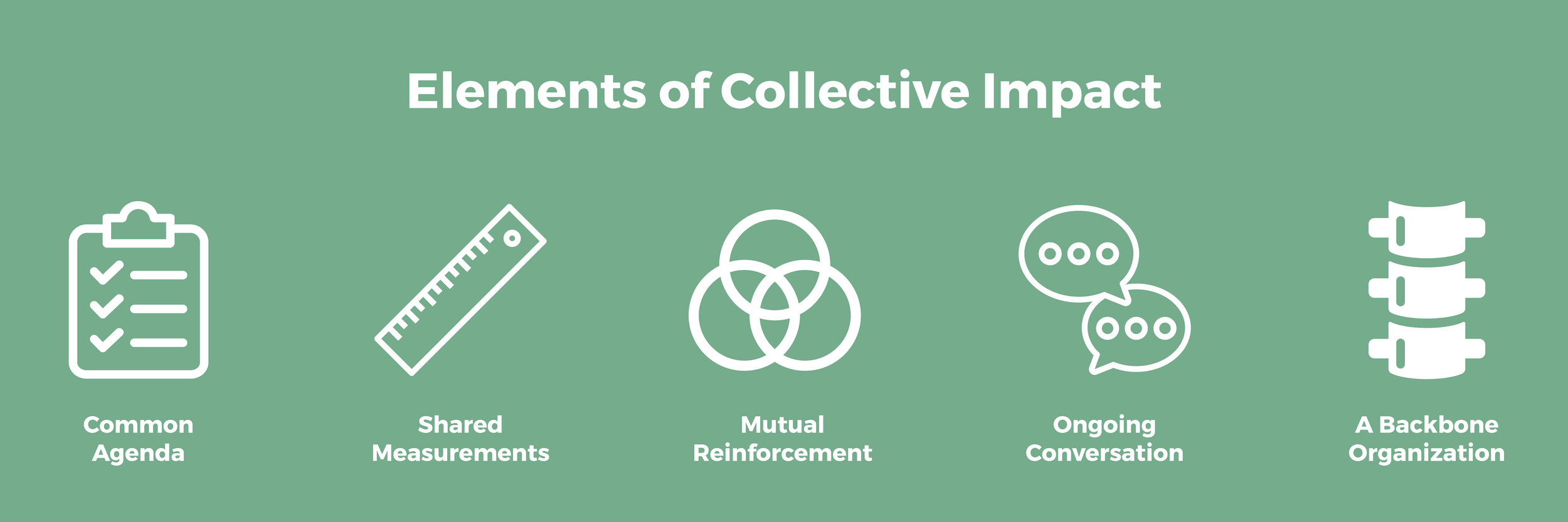 Elements of Collective Impact.png