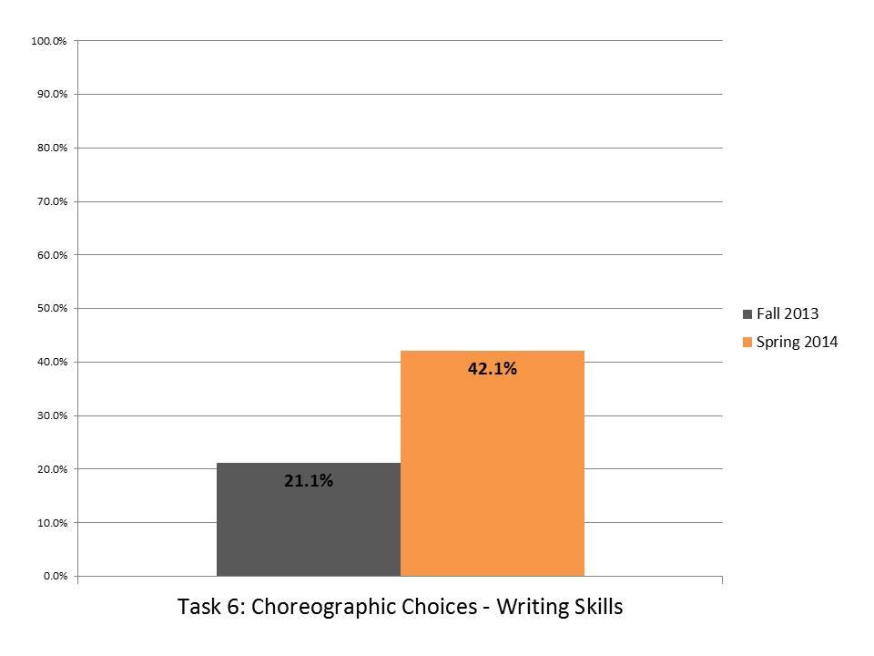 Task 6 Choreographic Choices Writing.JPG