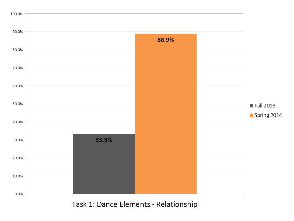 Task 1 Dance Elements Relationship.JPG