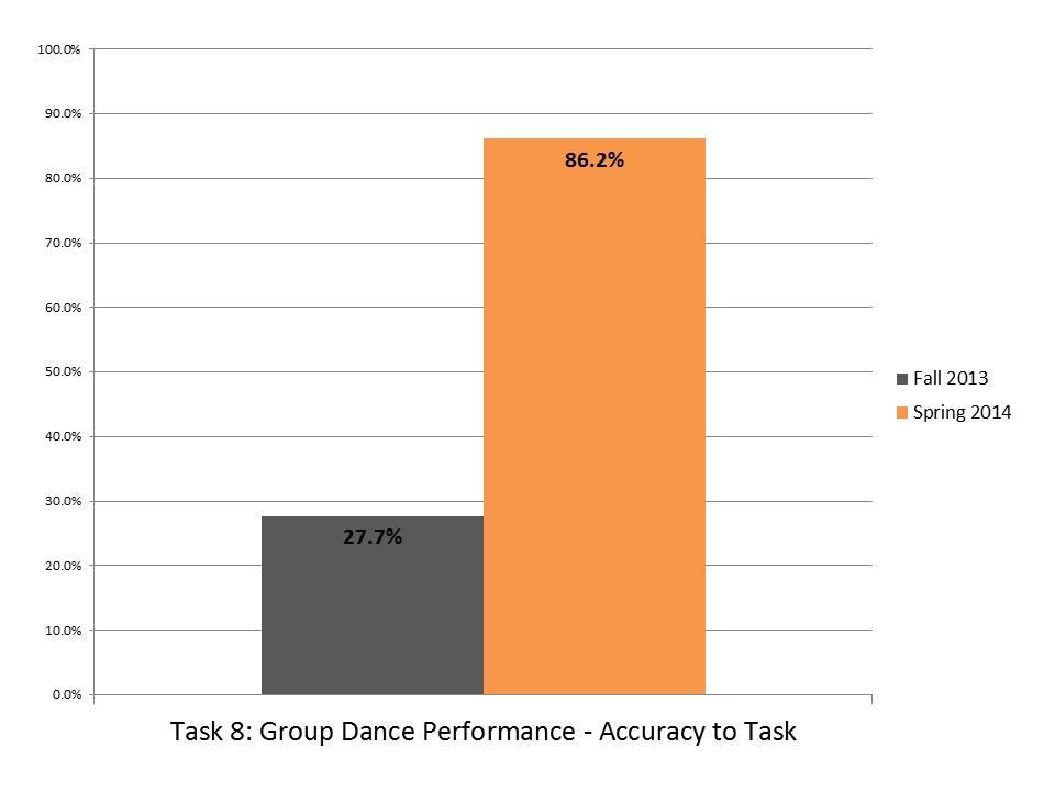 Task 8 Group Dance Performance Accuracy to Task.JPG