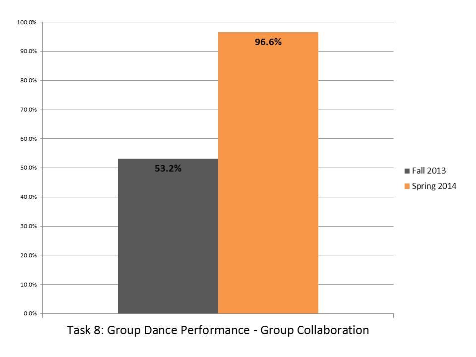 Task 8 Group Dance Performance Group Collaboration.JPG
