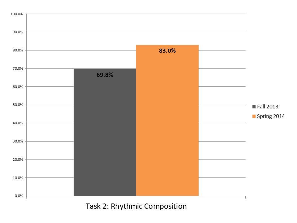 Task 2 Rhythmic Composition.JPG