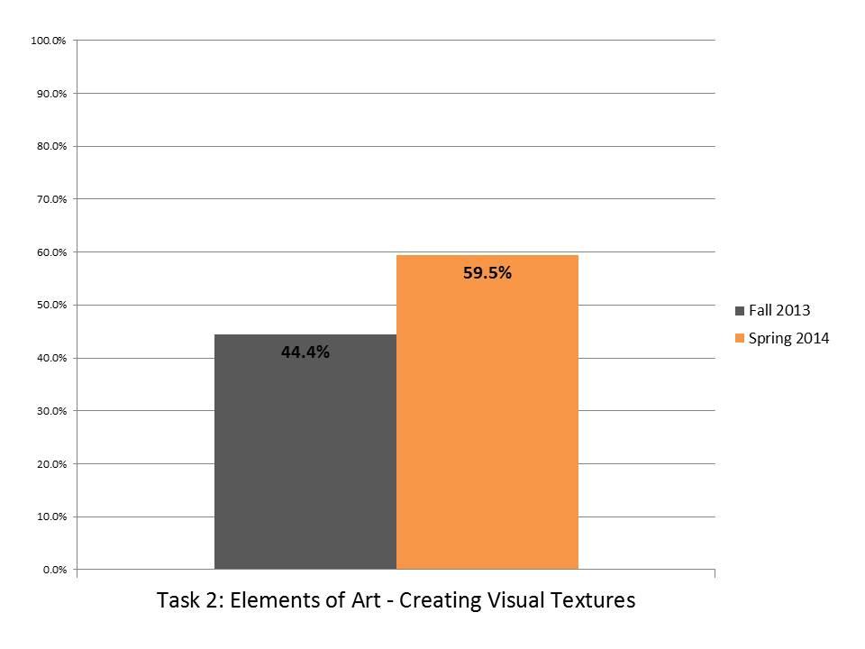 Task 2 Creating Visual Textures.JPG