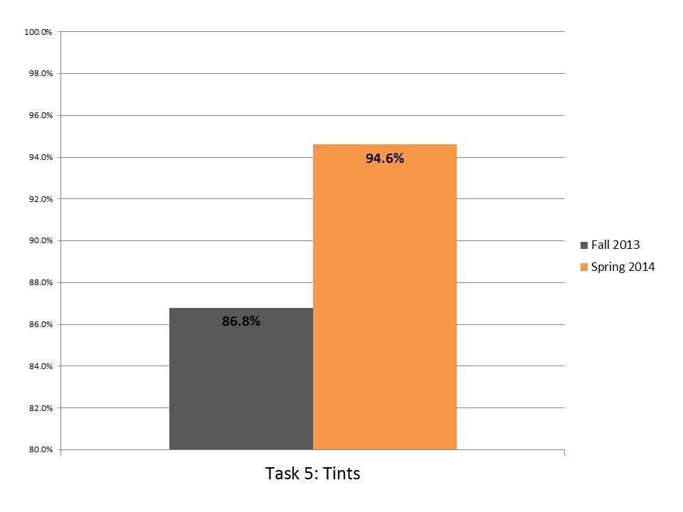 Task 5 Tints.JPG