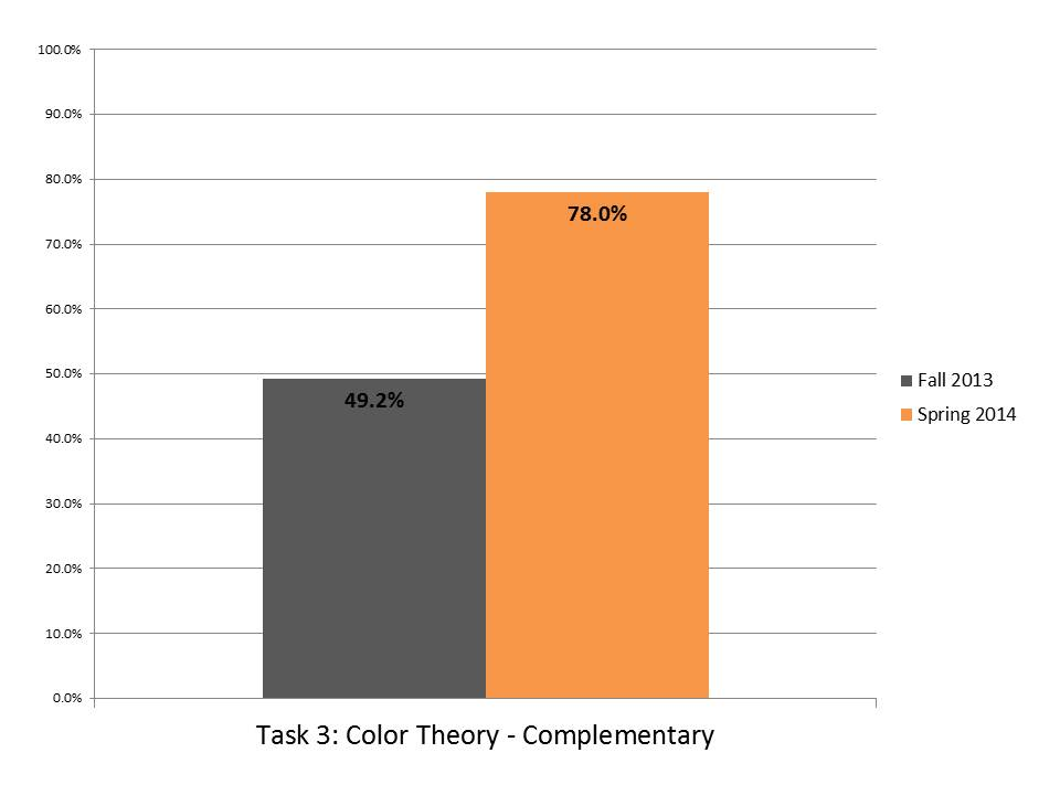 Task 3 Color Theory Complementary.JPG