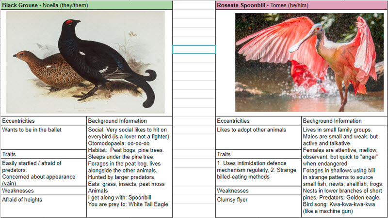Our strange birds: The Black Grouse and Spoonbill (used with story game bullshit liberties)