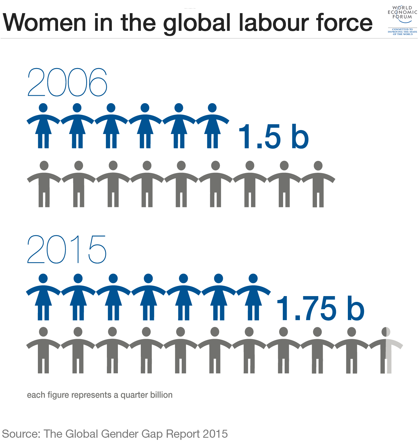 1_women-in-the-global-labour-force-gender-gap-equality.png
