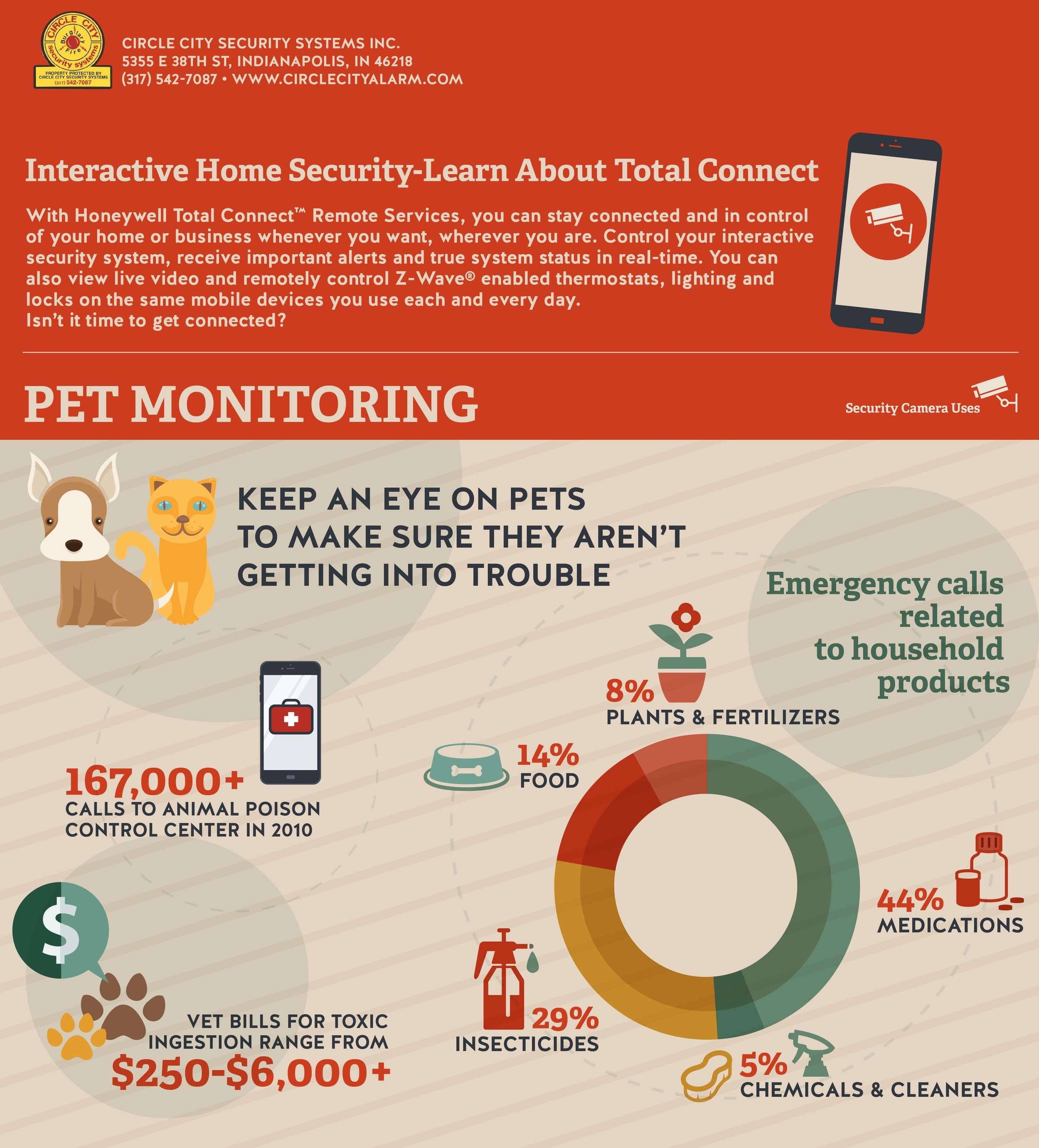pet monitoring-circle city alarm