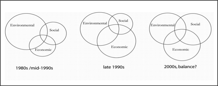 Figure 1:  Different dimensions of sustainable development and their relative importance (Source: Marghescu, 2005).