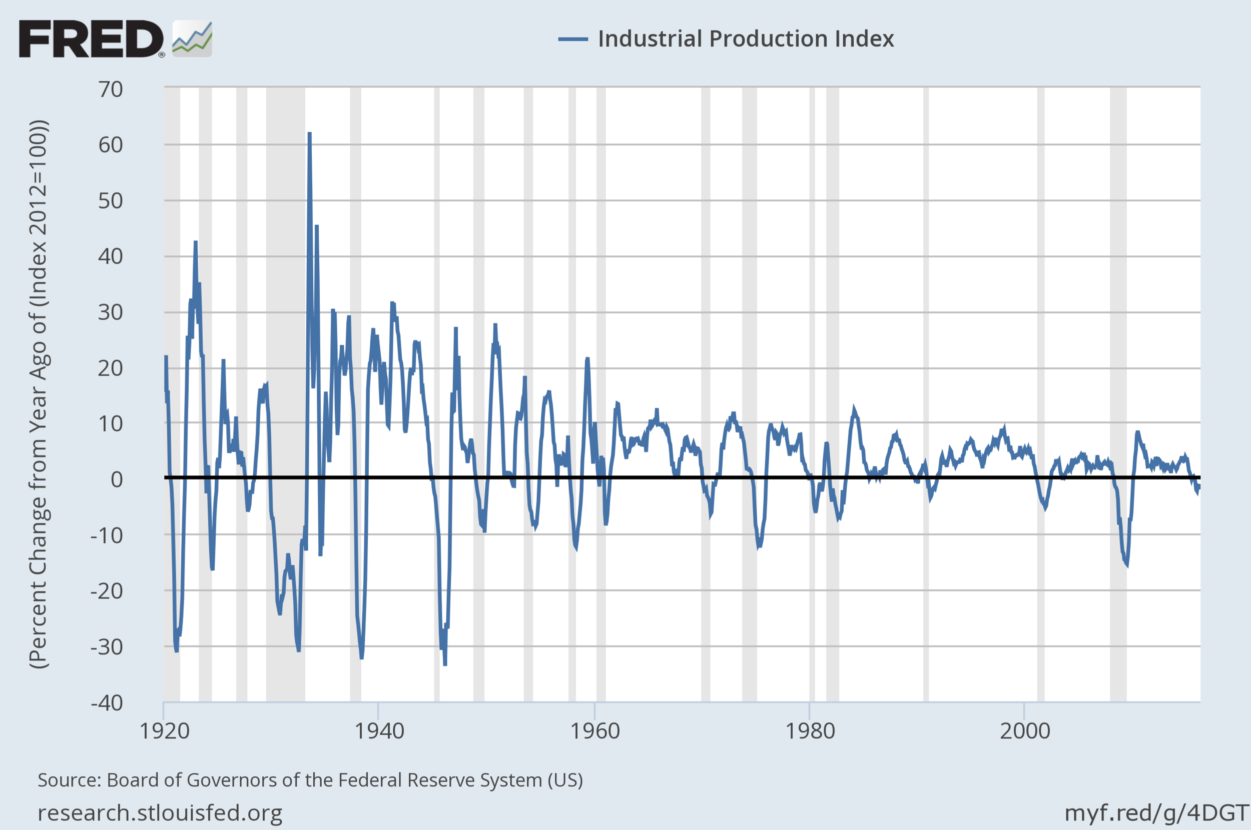 US Industrial Production (yoy)