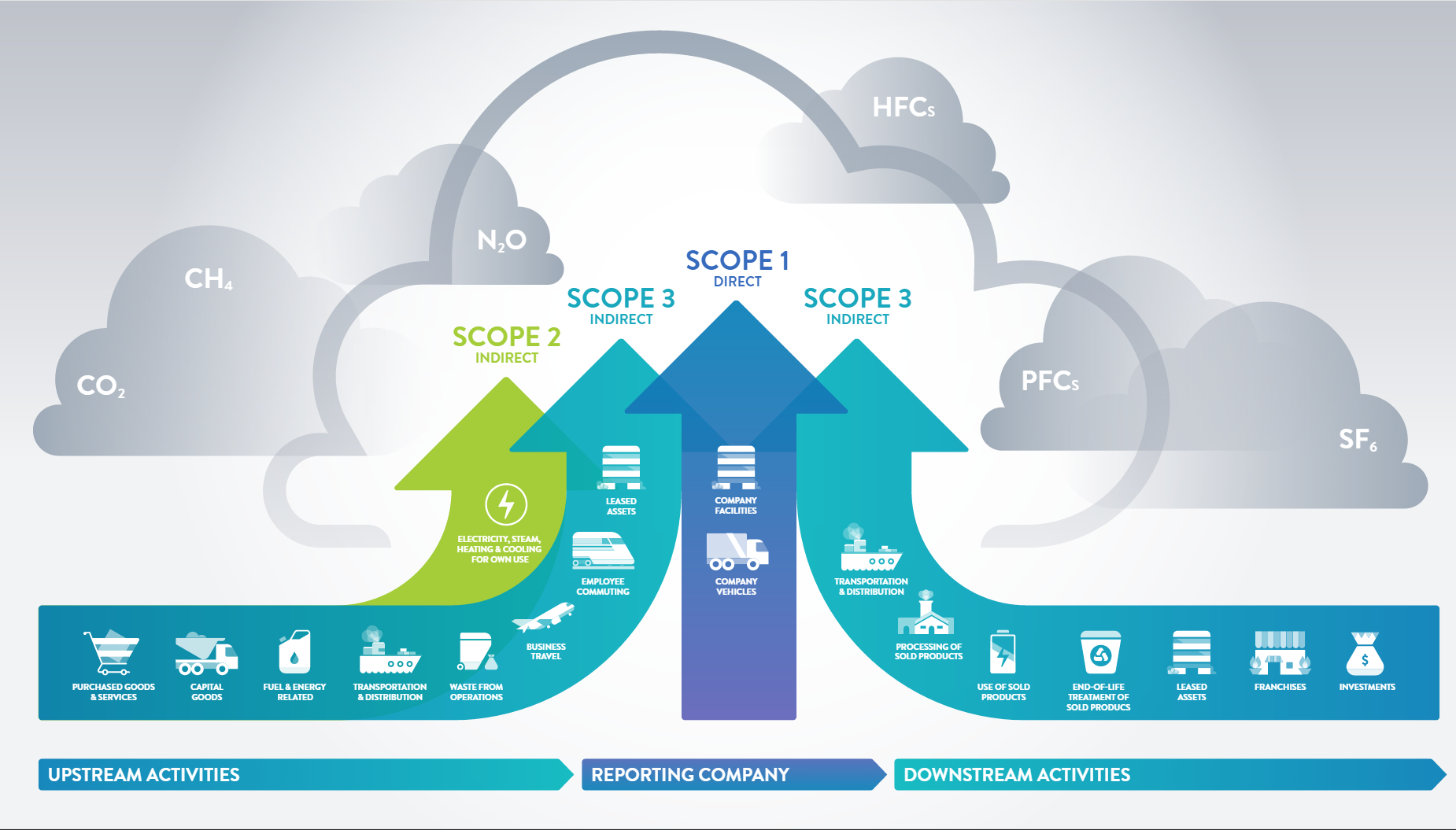 Overview of scope 1, 2, and 3 emissions