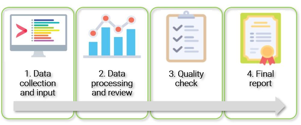 Scope 3 calculation tool process