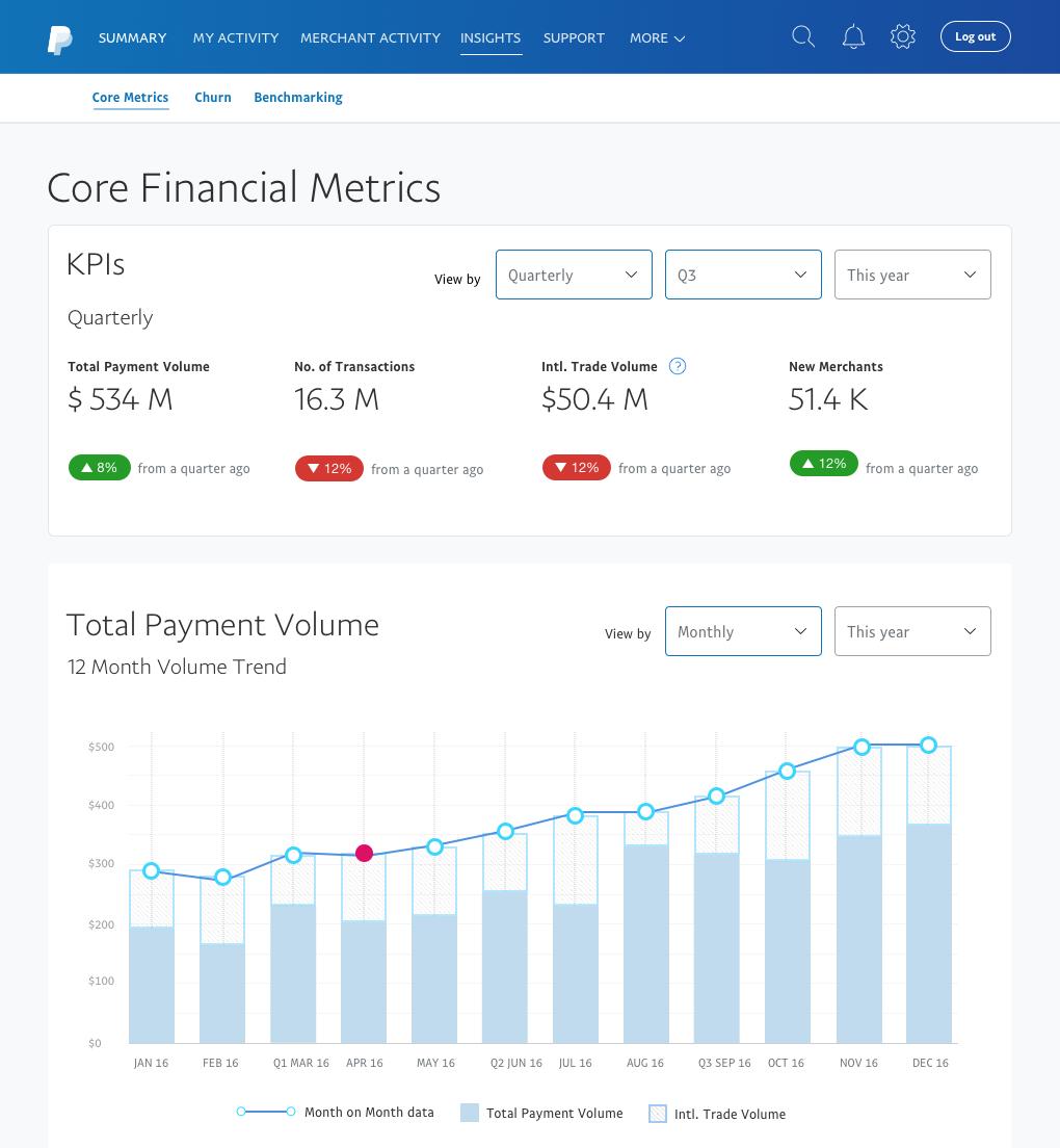 Insights design on Partner Portal