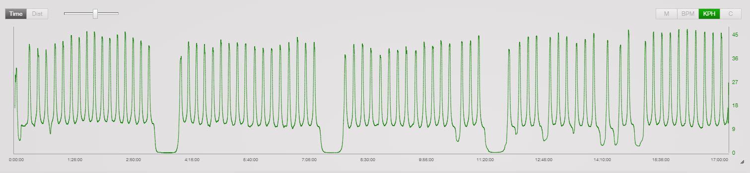 Jeg er veldig fornøyd med rundene mine. Dette viser det ikke supernøyaktig - men bredden nederst på søylene er tiden oppover og de lå konstant mellom 11:20 og 12:20 med noen små glipp.