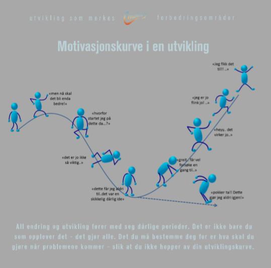 Vi har laget en motivasjonskurve for å vise hvordan motivasjonen kan svinge.