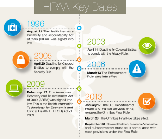 HIPAA Dates and Plans.JPG