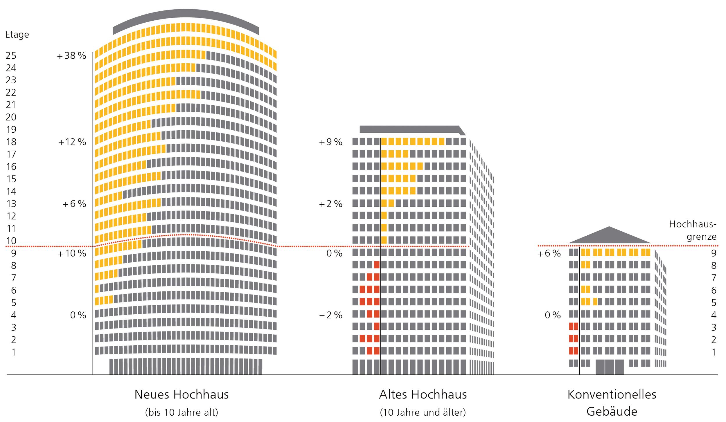 Lebendige Zusammenhänge. Übersetzung von komplexen Daten des Immobilienmarkts in klare, intuitive Darstellungen für Anleger und Interessierte. Zum Arbeitsbeispiel→