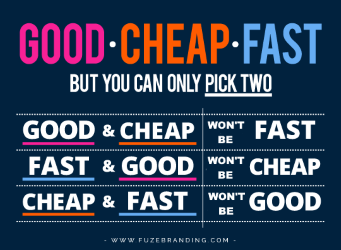 fast cheap good | How much should you budget for a real estate website | RESAAS Blog 2017.png