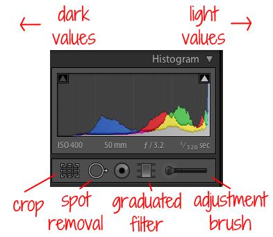 Understanding Lightroom Tools