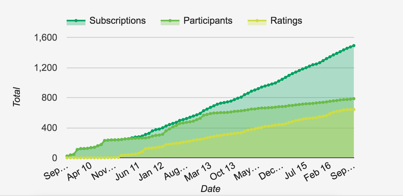 Trends in AASHE STARS participation