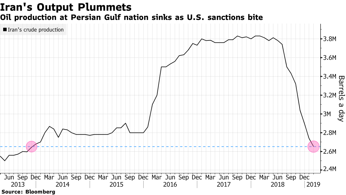 U S  Oil Waivers That Rocked Market in 2018 Coming Back to
