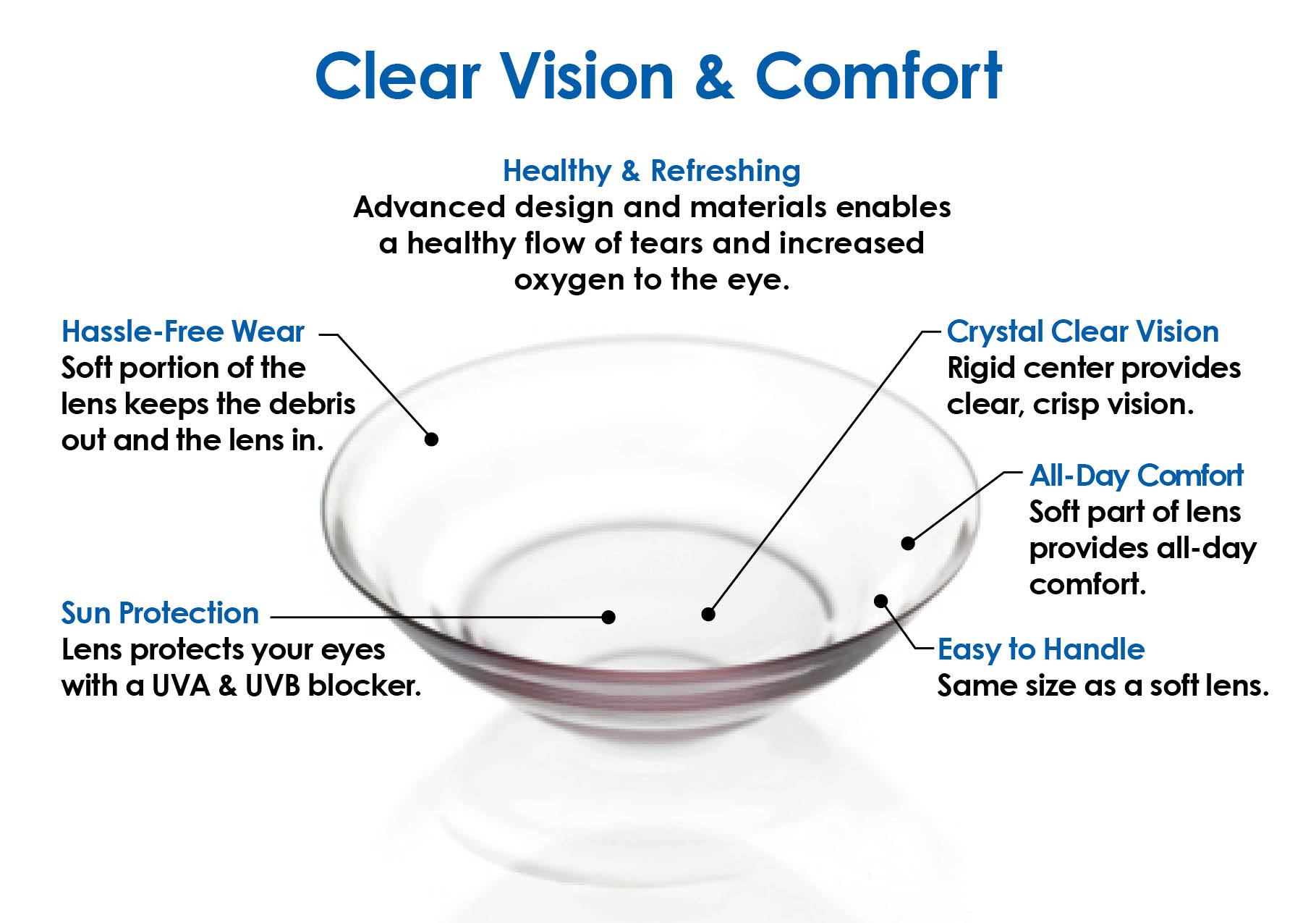 UltraHealth_Hybrid Lens_Clear Vision and Comfort Graphic.jpg