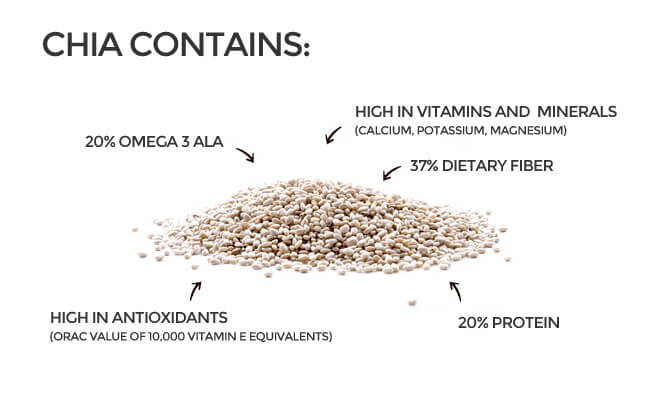 [Image from: https://draxe.com/chia-seeds-benefits-side-effects/]