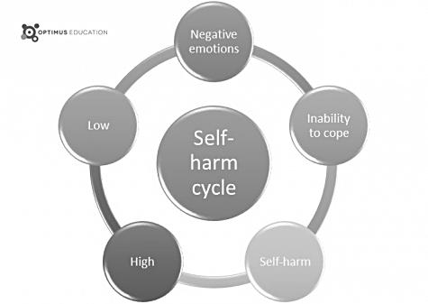 self-harm self-injury treatment boston ma