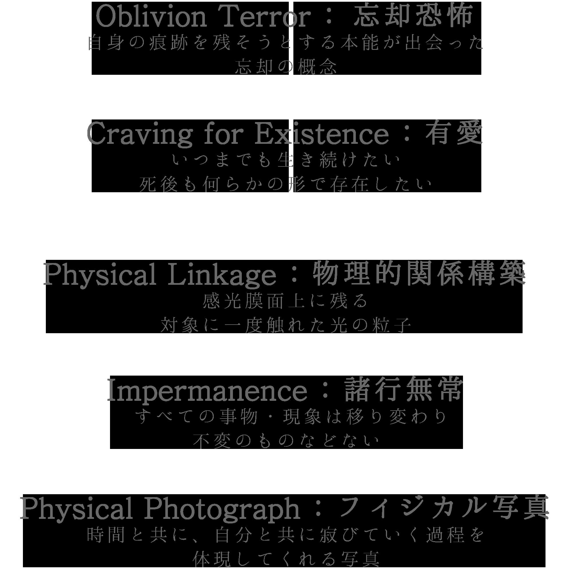 """Artist Statement    残したい対象に一度触れて跳ね返ってきた光の粒子(光子/Photon)を感光膜面上で物質的に保存する。それを見る私の目、網膜にその光の粒子たちが飛び込んでくる。すると、その写真を見る私と被写体の間には """"Physical Linkage( ... つづきをみる"""