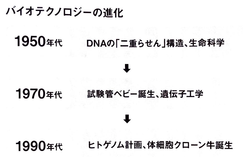 バイオテクノロジーの進化.jpg
