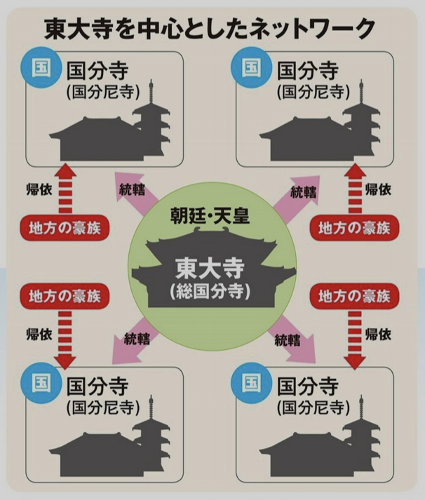 東大寺を中心としたネットワーク.jpeg