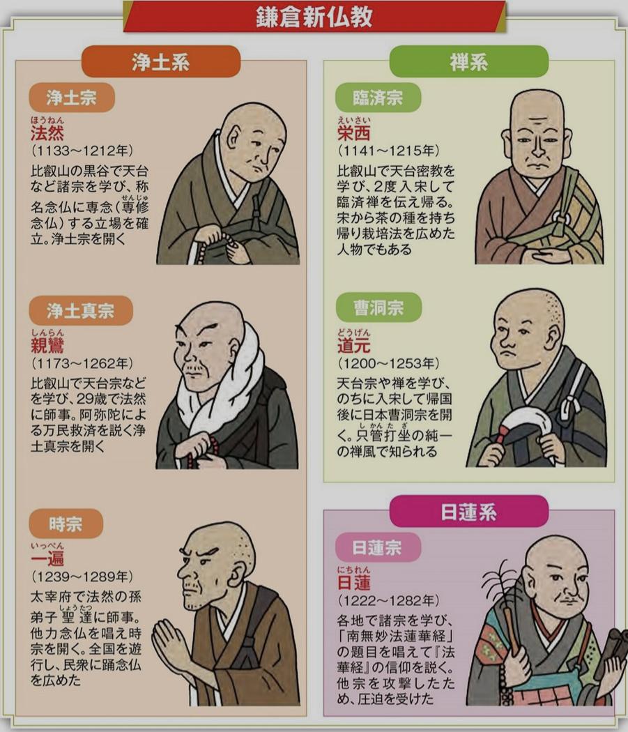 鎌倉新仏教.jpeg