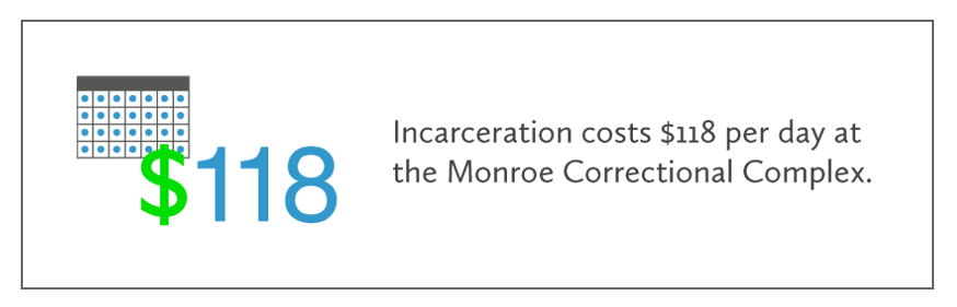 UBB_Site_incarceration-costs.png