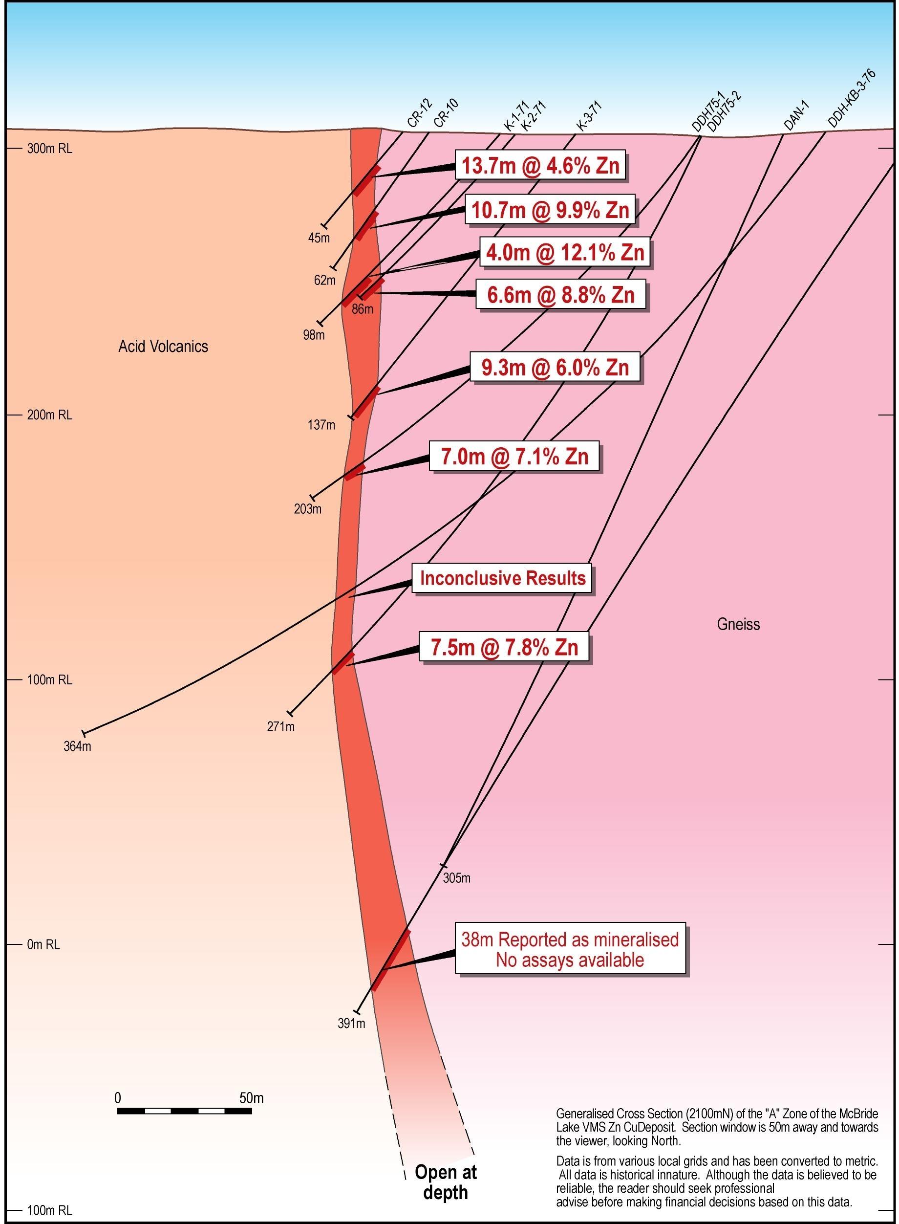 Fig 5.1 MacBride Lake Generalised Cross Section (2100N)