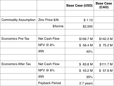 Capital and Operating Cost Estimates