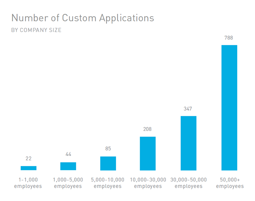 blog-image-apps-by-company-size-850.png