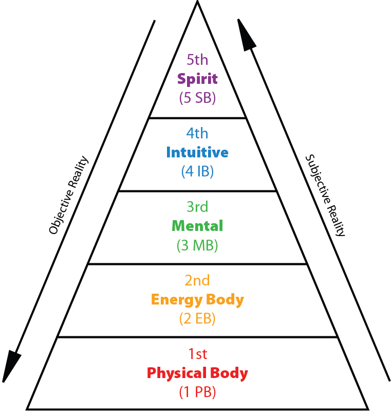 5-levels-of-healing.jpg