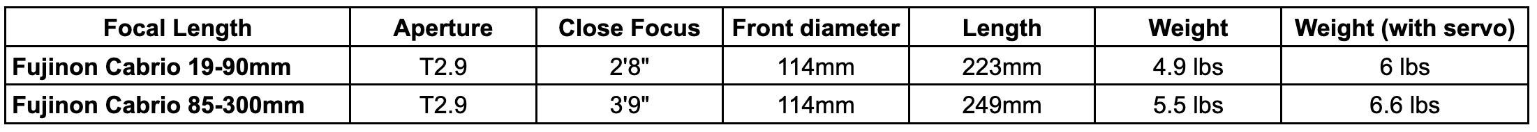 Cabrio Data Sheet