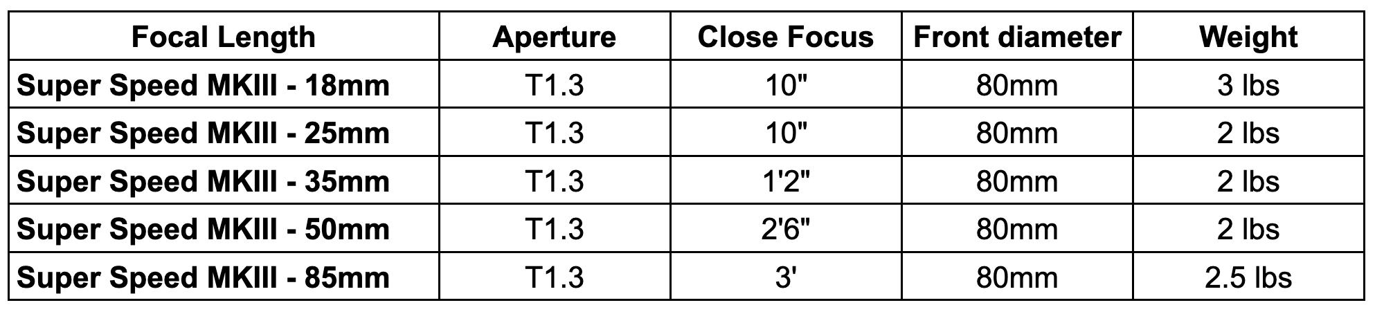 Zeiss Super Speed MKIII Data Sheet
