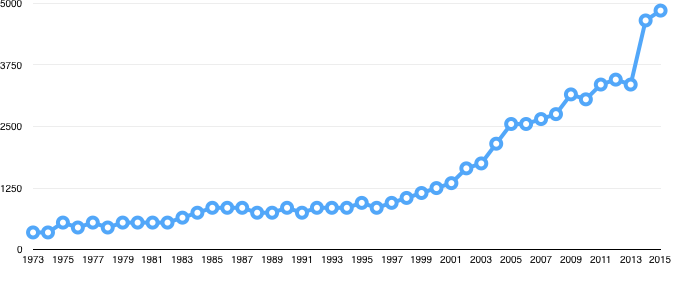 Total number of board game related products in the Board Game Geek database. (Source: BoardGameGeek.com)
