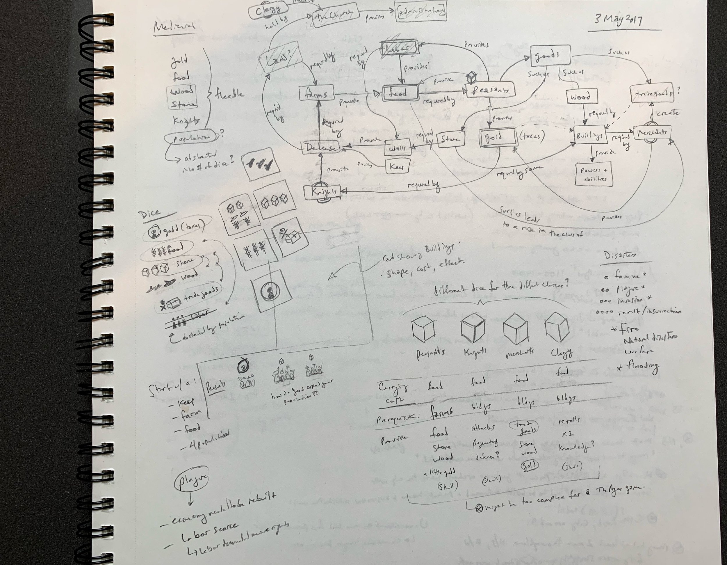 May, 2017. Here you can see some concepts taking shape. I often start with a  concept map  of the key objects and actions in the game. Sometimes this works; other times you get a boring, stilted, lifeless games.