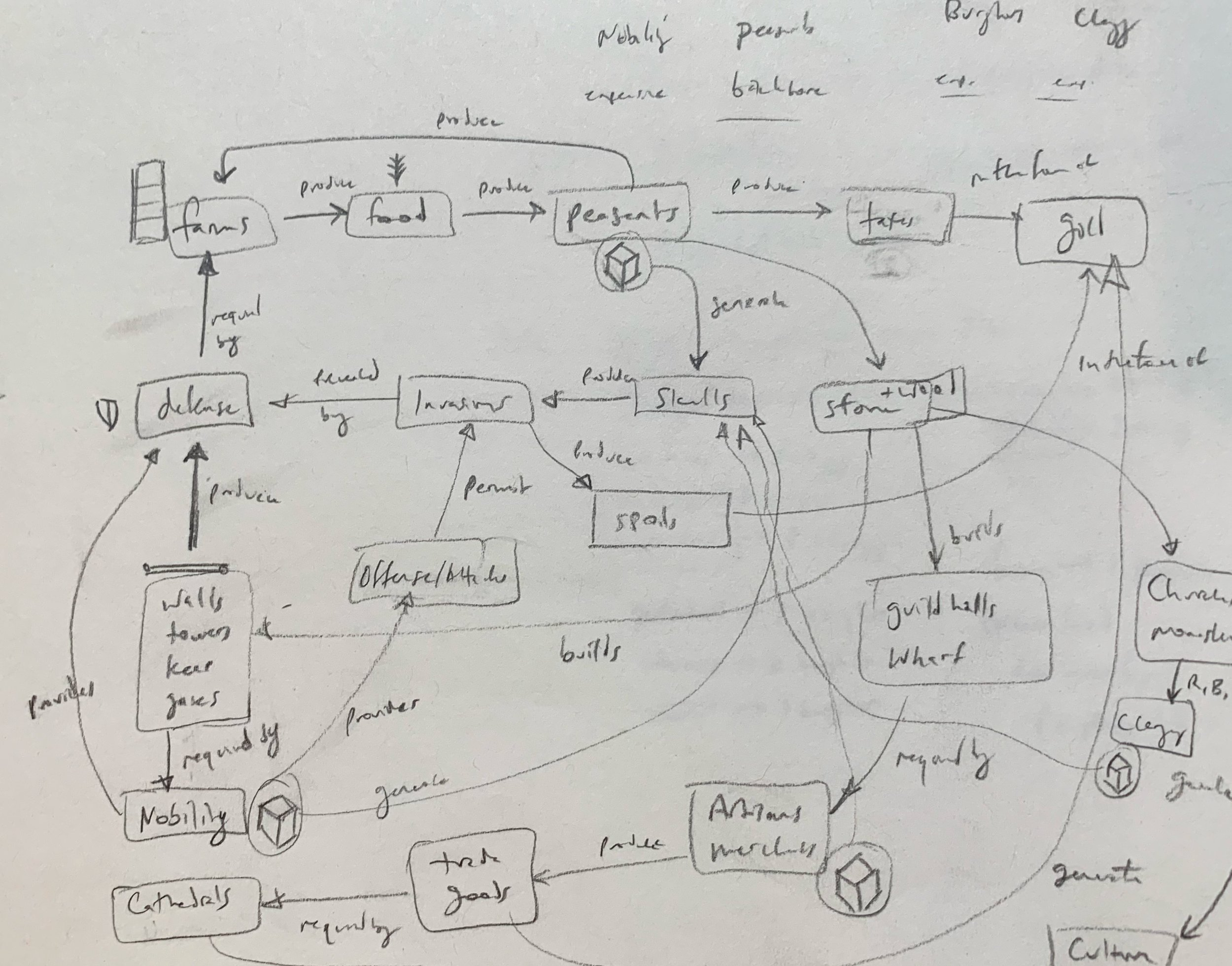 More concept mapping.